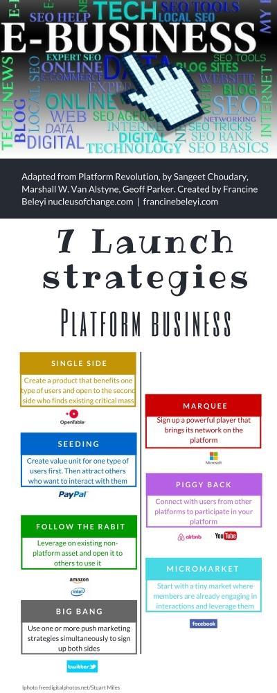 platform business infographics