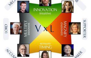 Wealth dynamics profiling test for entrepreneurs